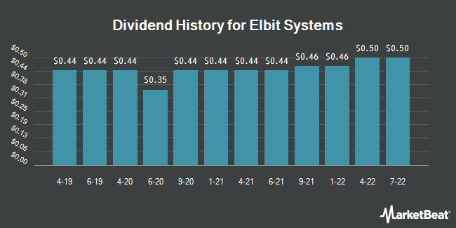 Dividend Payments by Quarter for Elbit Systems (NASDAQ:ESLT)