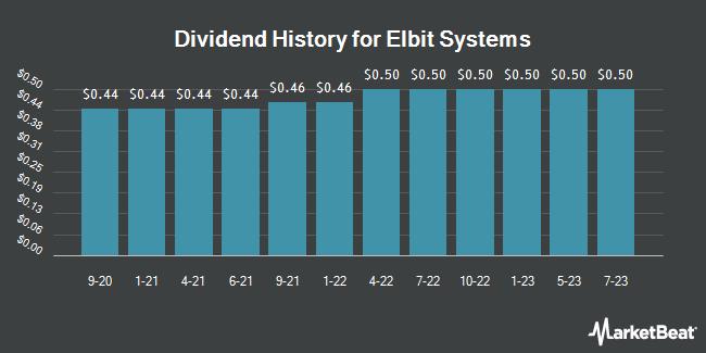 Dividend History for Elbit Systems (NASDAQ:ESLT)