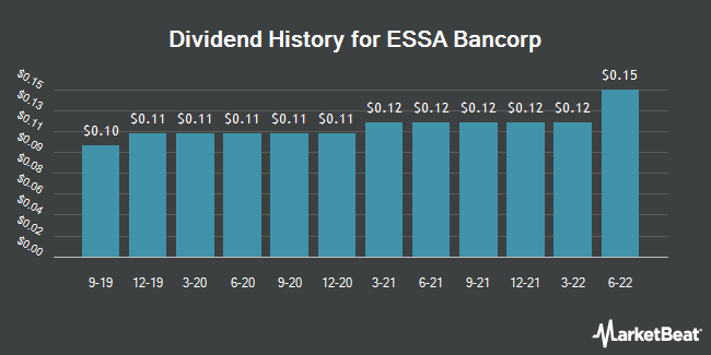 Dividend Payments by Quarter for ESSA Bancorp (NASDAQ:ESSA)