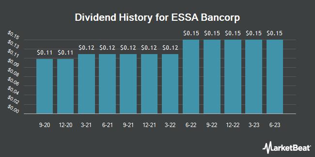 Dividend History for ESSA Bancorp (NASDAQ:ESSA)