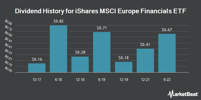 Dividend Payments by Quarter for iShares MSCI Europe Financials ETF (NASDAQ:EUFN)