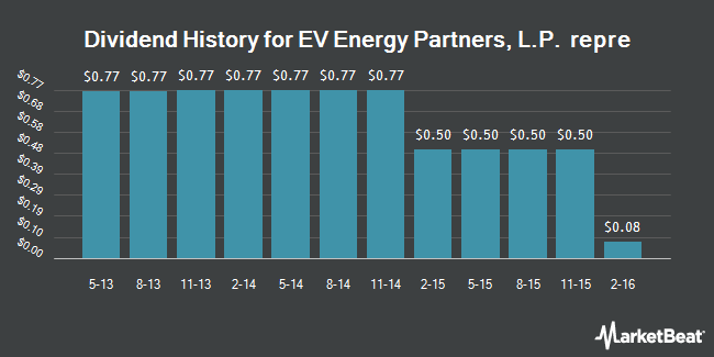 Dividend Payments by Quarter for EV Energy Partners, L.P. (NASDAQ:EVEP)