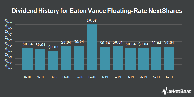 Dividend History for Eaton Vance Floating-Rate NextShares (NASDAQ:EVFTC)