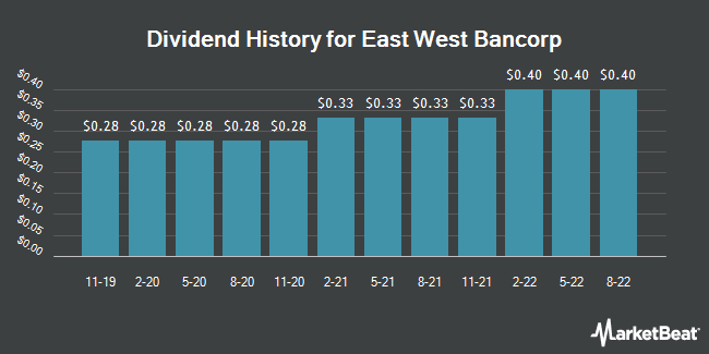 Dividend Payments by Quarter for East West Bancorp (NASDAQ:EWBC)