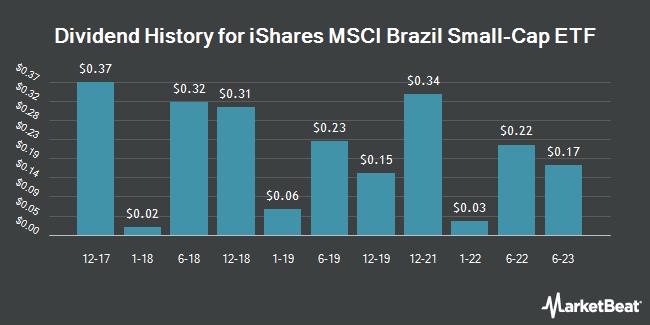 Dividend Payments by Quarter for iShares MSCI Brazil Small-Cap ETF (NASDAQ:EWZS)