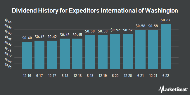 Dividend History for Expeditors International of Washington (NASDAQ:EXPD)