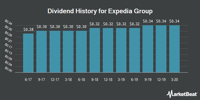 Dividend Payments by Quarter for Expedia (NASDAQ:EXPE)