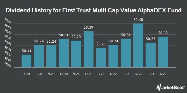 Dividend History for First Trust Multi Cap Value AlphaDEX Fund (NASDAQ:FAB)