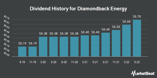 Dividend Payments by Quarter for Diamondback Energy (NASDAQ:FANG)