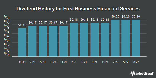 Dividend Payments by Quarter for First Business Financial Services (NASDAQ:FBIZ)