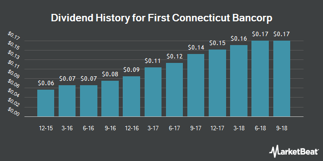 Dividend Payments by Quarter for First Connecticut Bancorp (NASDAQ:FBNK)
