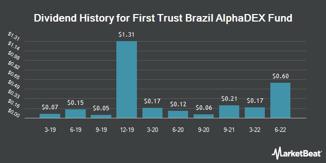 Dividend Payments by Quarter for First Trust Brazil AlphaDEX Fund (NASDAQ:FBZ)
