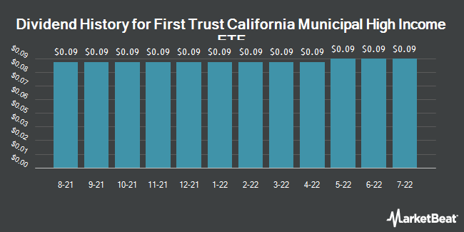 Dividend History for First Trust California Municipal High Income ETF (NASDAQ:FCAL)