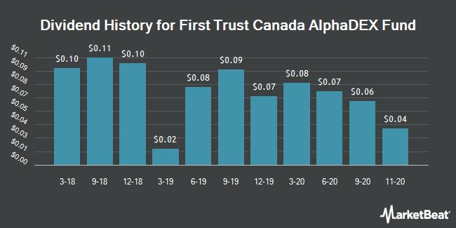 Dividend History for First Trust Canada AlphaDEX Fund (NASDAQ:FCAN)