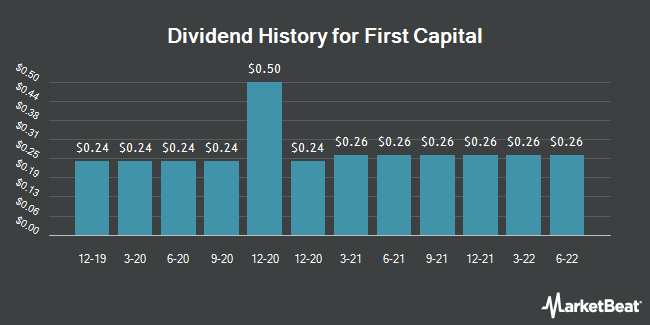 Dividend Payments by Quarter for First Capital (NASDAQ:FCAP)