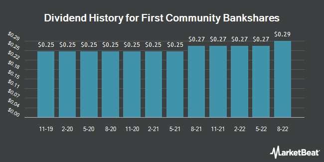 Dividend Payments by Quarter for First Community Bancshares (NASDAQ:FCBC)