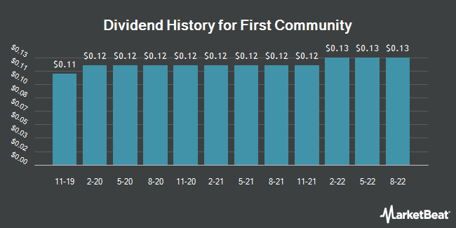 Dividend History for First Community (NASDAQ:FCCO)