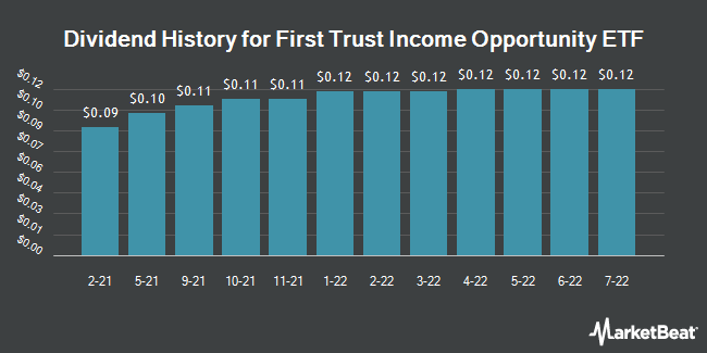 Dividend Payments by Quarter for First Trust CEF Income Opportunity ETF (NASDAQ:FCEF)