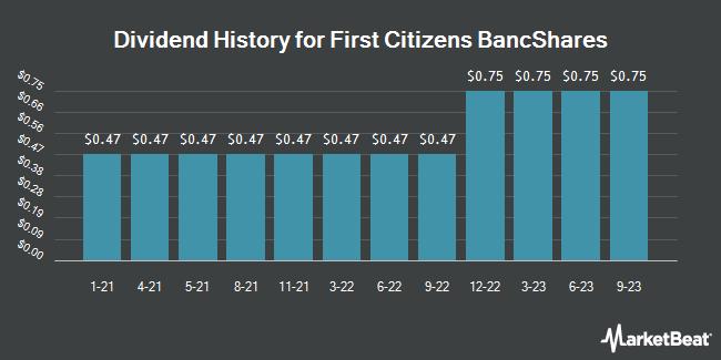 Dividend Payments by Quarter for First Citizens BancShares (NASDAQ:FCNCA)