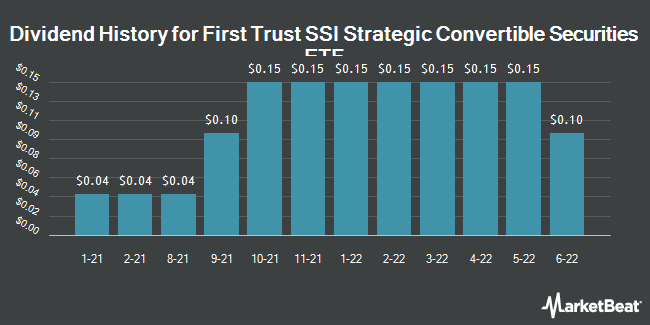 Dividend History for First Trust SSI Strategic Convertible Securities ETF (NASDAQ:FCVT)