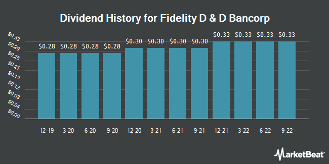 Dividend History for Fidelity D&D Bancorp (NASDAQ:FDBC)