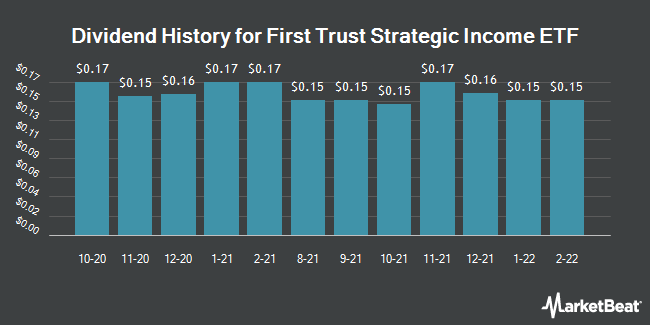 Dividend History for First Trust Strategic Income ETF (NASDAQ:FDIV)