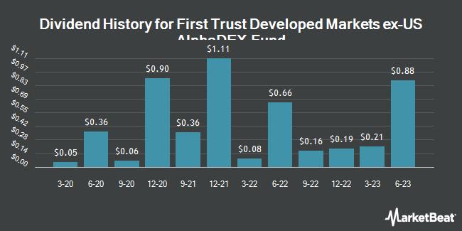 Dividend History for First Trust Developed Markets ex-US AlphaDEX Fund (NASDAQ:FDT)