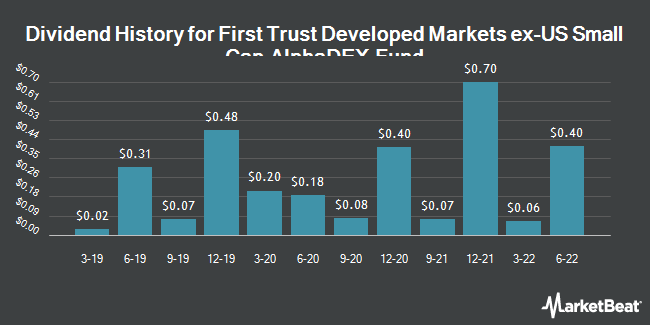 Dividend History for First Trust Developed Markets ex-US Small Cap AlphaDEX Fund (NASDAQ:FDTS)