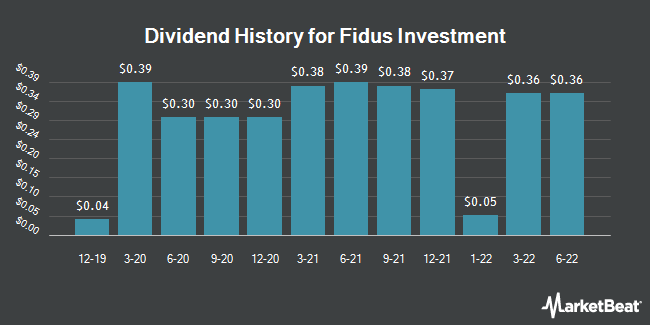Dividend Payments by Quarter for Fidus Investment Corporation (NASDAQ:FDUS)