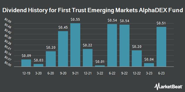 Dividend Payments by Quarter for First Trust Emerging Markets AlphaDEX Fund (NASDAQ:FEM)