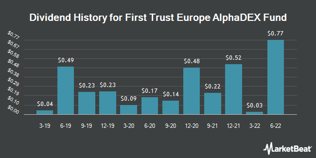 Dividend Payments by Quarter for First Trust Europe AlphaDEX Fund (NASDAQ:FEP)
