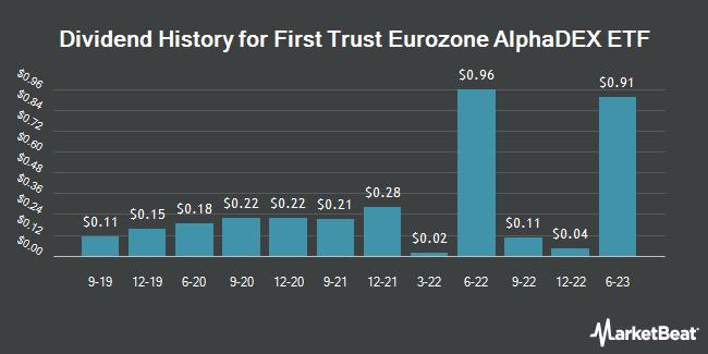 Dividend History for First Trust Eurozone AlphaDEX ETF (NASDAQ:FEUZ)