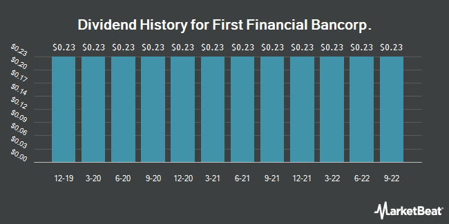 Dividend Payments by Quarter for First Financial Bancorp. (NASDAQ:FFBC)