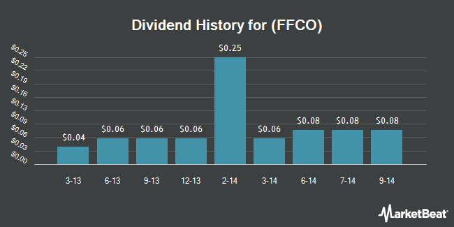 Dividend Payments by Quarter for Fedfirst Financial Corp (NASDAQ:FFCO)