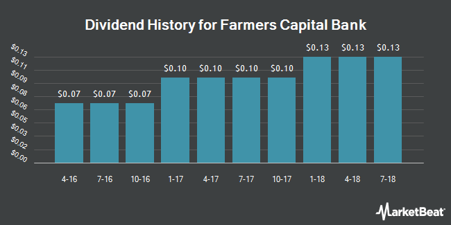 Dividend Payments by Quarter for Farmers Capital Bank Corporation (NASDAQ:FFKT)