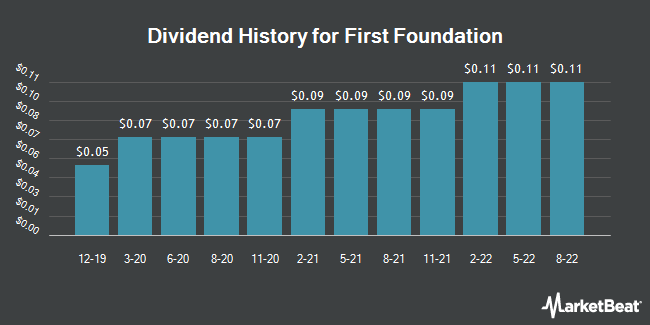 Dividend Payments by Quarter for First Foundation (NASDAQ:FFWM)