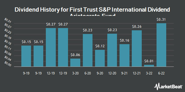 Dividend History for First Trust S&P International Dividend Aristocrats ETF (NASDAQ:FID)