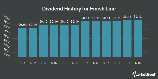 Dividend Payments by Quarter for The Finish Line (NASDAQ:FINL)