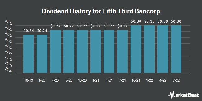 Dividend Payments by Quarter for Fifth Third Bancorp (NASDAQ:FITB)