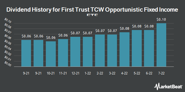 Dividend Payments by Quarter for First Trust TCW Opportunistic Fixed Income ETF (NASDAQ:FIXD)