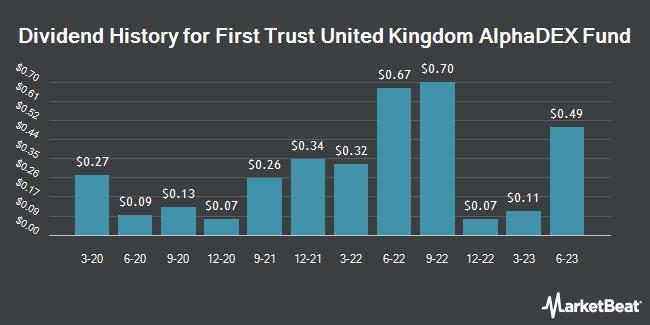 Dividend History for First Trust United Kingdom AlphaDEX Fund (NASDAQ:FKU)