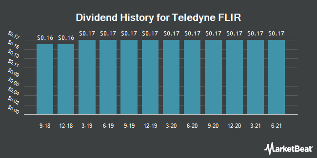 Dividend Payments by Quarter for FLIR Systems (NASDAQ:FLIR)