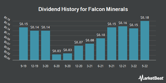 Dividend History for Falcon Minerals (NASDAQ:FLMN)