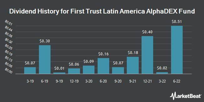 Dividend History for First Trust Latin America AlphaDEX Fund (NASDAQ:FLN)