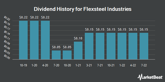 Dividend Payments by Quarter for Flexsteel Industries (NASDAQ:FLXS)