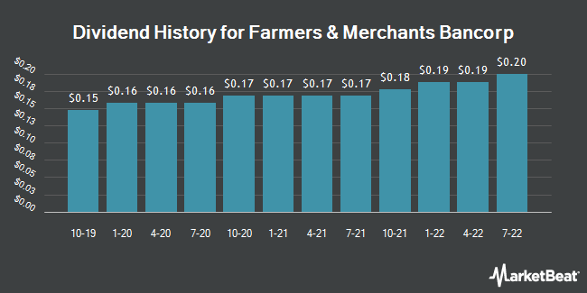 Dividend History for Farmers & Merchants Bancorp, Inc. (OH) (NASDAQ:FMAO)