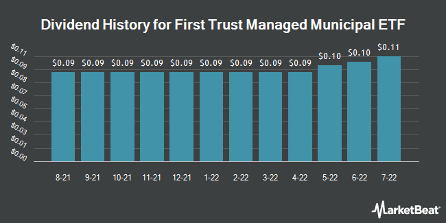 Dividend History for First Trust Managed Municipal ETF (NASDAQ:FMB)