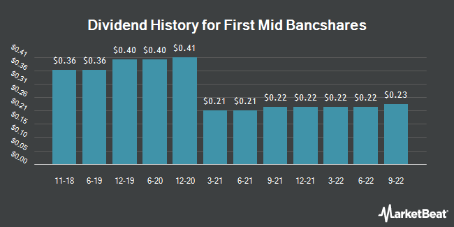 Dividend Payments by Quarter for First Mid-Illinois Bancshares (NASDAQ:FMBH)