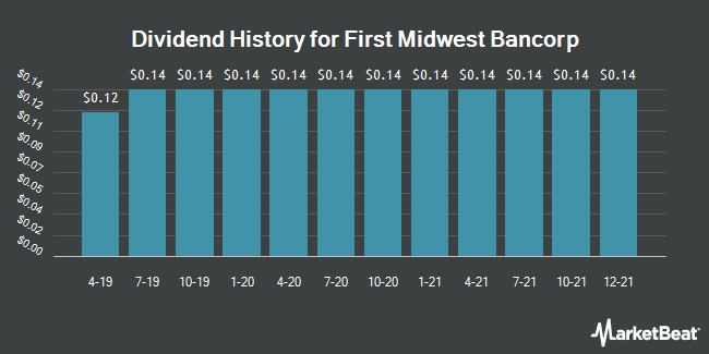 Dividend Payments by Quarter for First Midwest Bancorp (NASDAQ:FMBI)