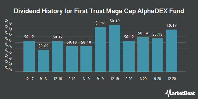 Dividend History for First Trust Mega Cap AlphaDEX Fund (NASDAQ:FMK)